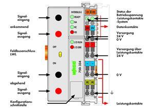 Image Description for https://tedi.itc-electronics.com/itcmedia/images/20190307/750-334_WAGO_2.jpg